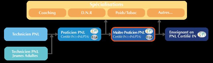 Cursus de la formation Maître-Praticien PNL Lyon
