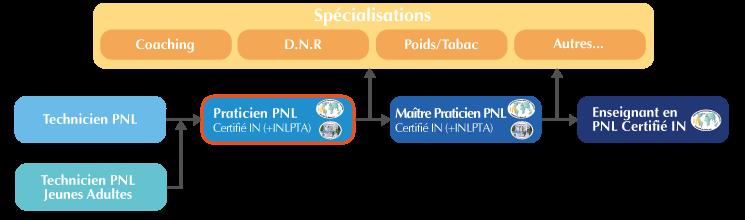 Cursus Formation Praticien PNL Lyon
