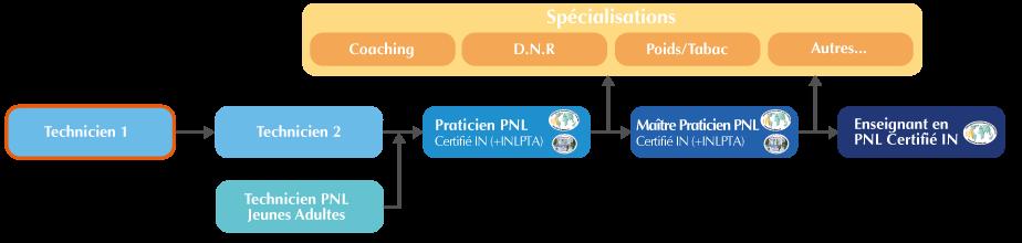 La formation Technicien niveau 1 (base) en PNL