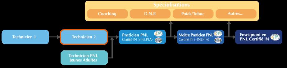 La formation Technicien niveau 2 en PNL