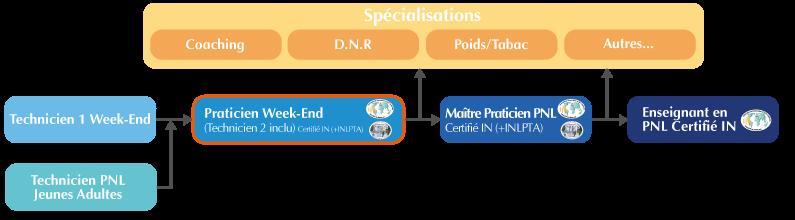 Cursus Formation Praticien PNL Week-end Lyon